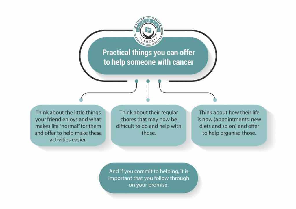 3 Practical Things You Can Offer To Help Someone With Cancer